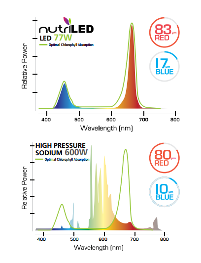 nutriled vs hps led horticultural lights vs traditional hps grow lights premier
